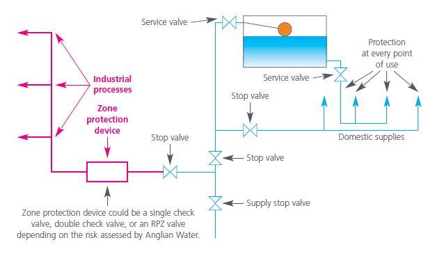 Backflow of water diagram